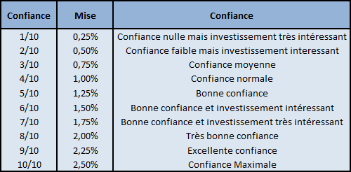 Investir Paris Sportifs - investirparissportifs.com - Tableau mise / confiance
