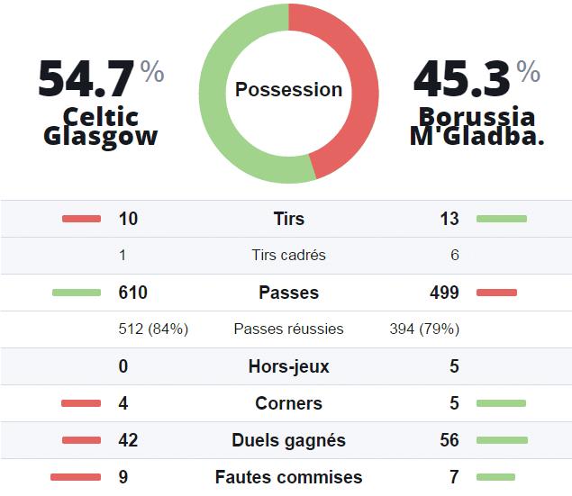 Statistiques prono investirparissportifs.com celtic glasgow borussia mgladbach