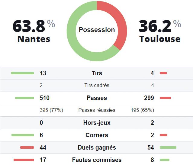 Statistiques prono investirparissportifs.com Nantes Toulouse