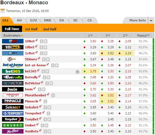 Pronostic investirparissportifs.com - Investir paris sportifs Bordeaux Monaco